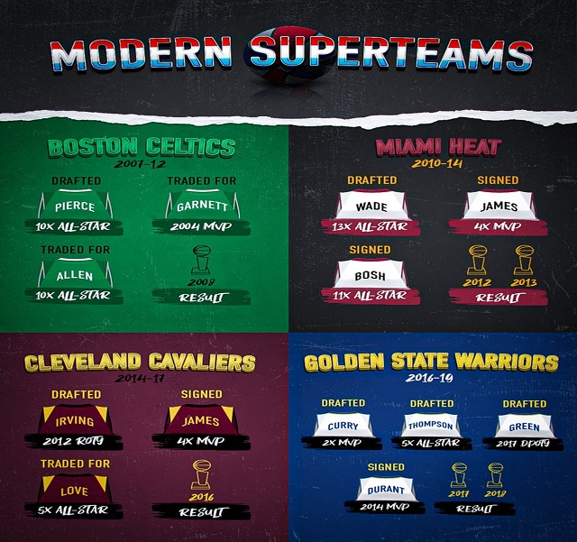 NBA Superteams